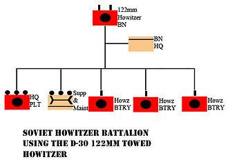 Battalion - 1980s Soviet 122mm artillery battalion