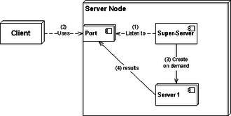 Super-server - Principle of Super-server