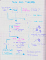 Synchronization. main concepts about tasks.png