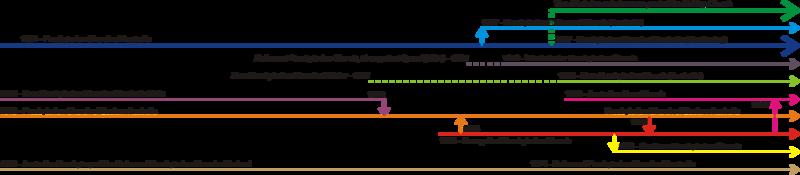 Timeline of Aust. Pres. Denominations.png
