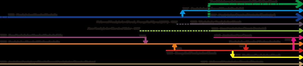 Timeline of Aust. Pres. Denominations