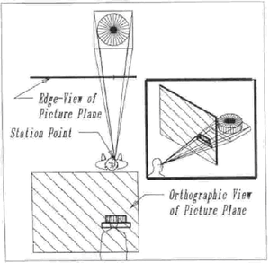 Perspective projection distortion - Fig.1 Comparison of human sight with perspective projection. Object and image are indistinguishable to the viewer at the Station Point.