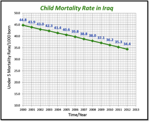 Health in Iraq - Child Mortality in Iraq