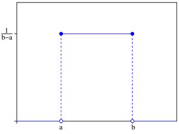 Statistics Distributions Uniform Wikibooks Open Books For An Open