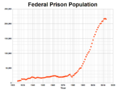United States Federal Prison Population.png