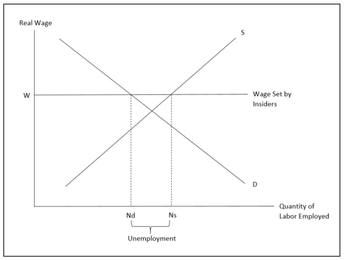 Wages Set by Insiders Theoretical Model of Economics