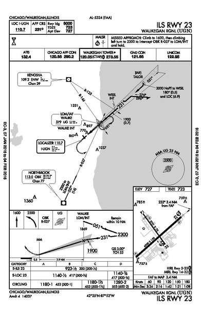 kast airport diagram file:waukegan national airport diagram.pdf - wikipedia kont airport diagram