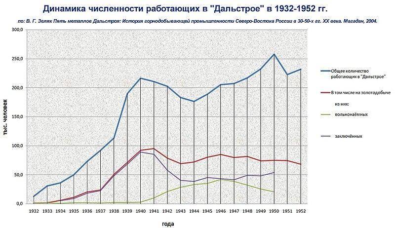 В годы войны заметно снизилось