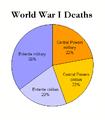 WorldWarI-DeathsByAlliance-Piechart.png