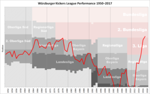 Würzburger Kickers - Historical chart of Würzburger Kickers league performance after WWII