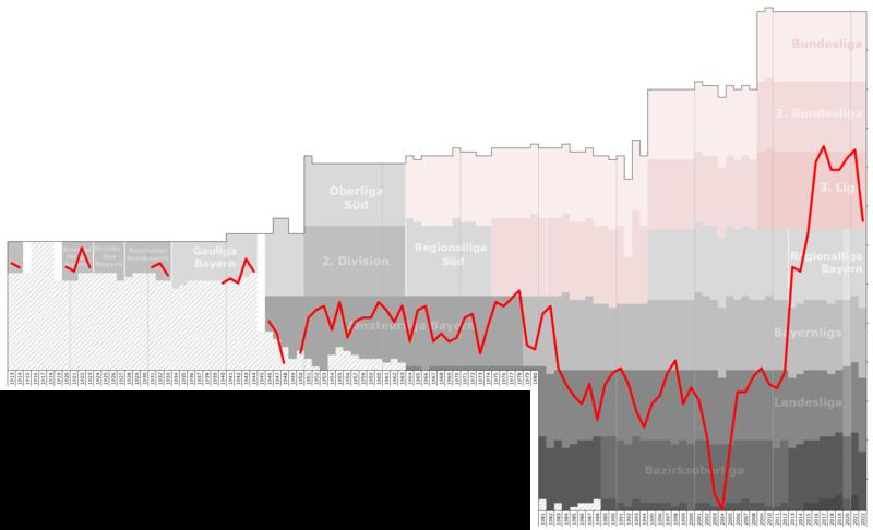 File:Wurzburger Kickers Performance Chart.png