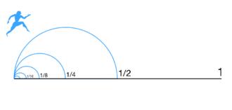 Zeno's paradoxes - Image: Zeno Dichotomy Paradox alt