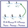 (Cu(H2O)6)-ren d orbitalen maila berrien arteko energia desberdintasuna.png