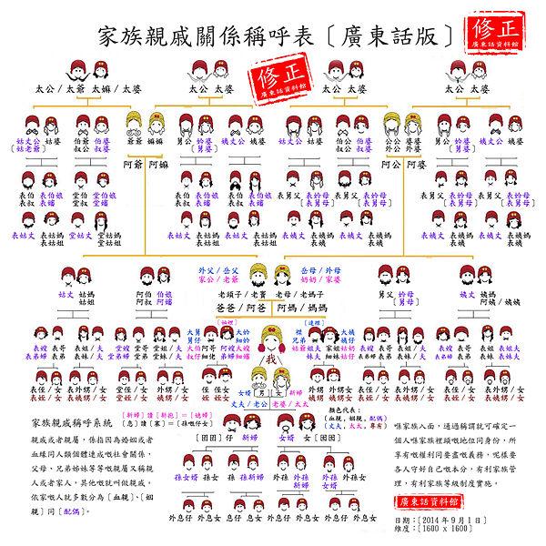File:家族親戚關稱呼係表.jpg