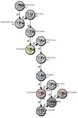 ネプツニウム系列 - Decay chain#Neptunium series