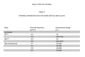 Glass-to-metal seal - Thermal expansion data for some metals and alloys