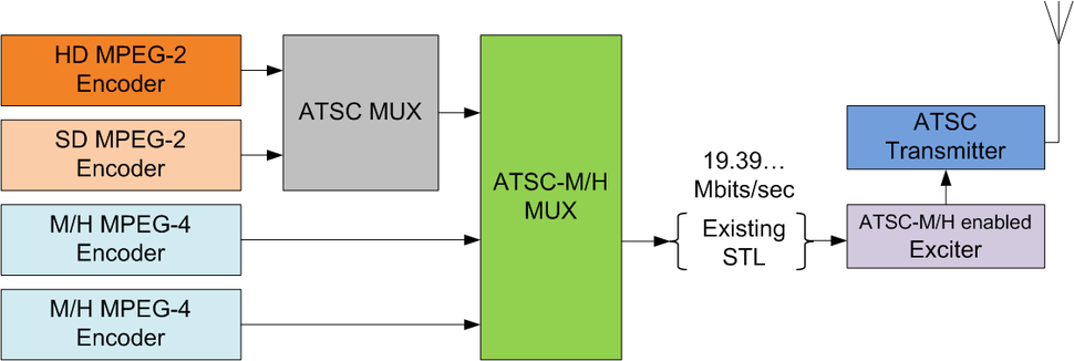 ATSC Headend Block Diagram