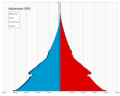 Afghanistan single age population pyramid 2020.png