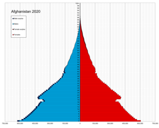 Demographics of Afghanistan
