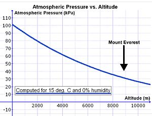 Breathing - Fig. 4 Atmospheric pressure