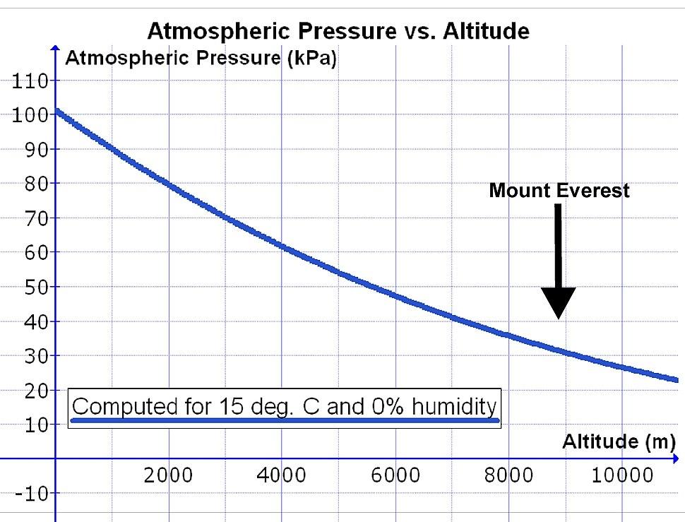Altitude and air pressure & Everest
