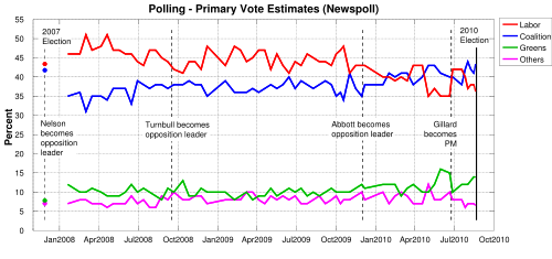 Australian federal primary polls 2008 to 2010.svg