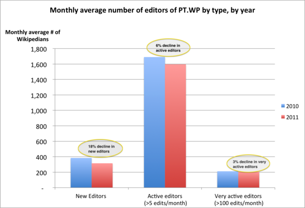 Average number of monthly editors on Portuguese Wikipedia, 2010-2011.png