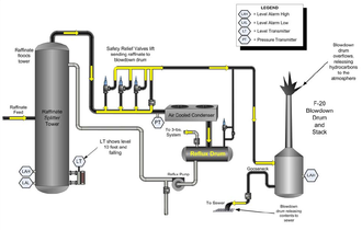 Texas City Refinery explosion - The diagram shows the effects of the raffinate splitter tower overfilling, with subsequent release of flammable hydrocarbons into the environment through the blowback stack.