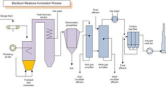 Sewage sludge treatment - Sludge incineration process schematic (note the emphasis on air quality control).