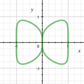 Butterfly curve.png