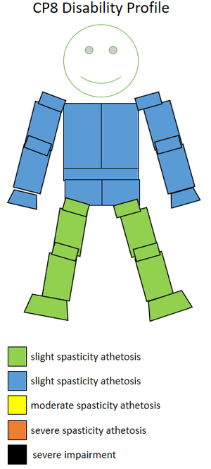 S9 (classification) - The spasticity athetosis level and location of a CP8 sportsperson.