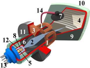 Sezione schematica di un tubo a raggi catodici monocromatico