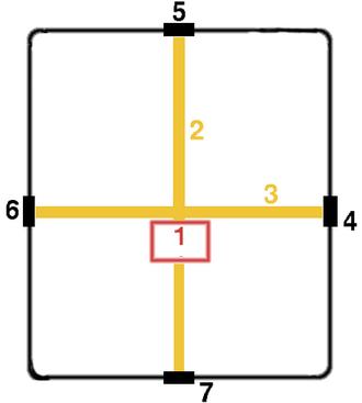 Castra - Basic ideal plan of a Roman castrum. (1) Principia; (2) Via Praetoria; (3) Via Principalis; (4) Porta Principalis Dextra; (5) Porta Praetoria (main gate); (6) Porta Principalis Sinistra; (7)Porta Decumana (back gate).
