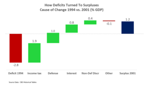 Deficit reduction in the United States - Waterfall chart shows cause of change from deficit in 1994 to surplus in 2001, measured as a % GDP. Income tax revenues rose as a % GDP, while defense spending and interest fell relative to GDP.
