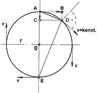 Centrifugalna sila1.jpg