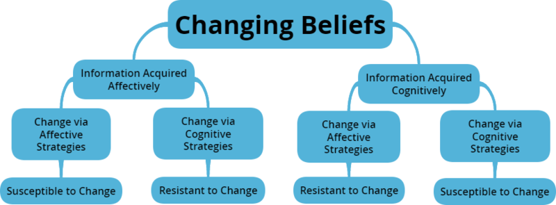 File:Changing Beliefs.png