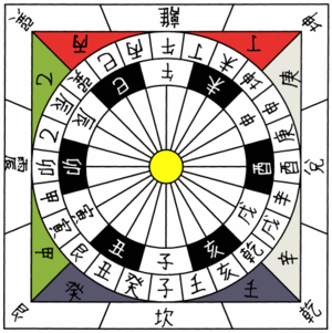 Earthly Branches - The 24 cardinal directions (ancient Chinese convention places the south (red) at the top).