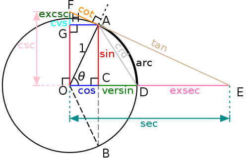 From Wikipedia: Circle-trig6.svg