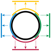 Figure 1: The four charts each map part of the circle to an open interval, and together cover the whole circle.