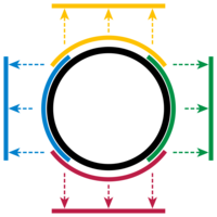 Circle with overlapping manifold charts.png
