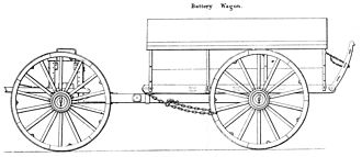 Traveling forge - Sketch of U.S. Civil War Battery Wagon with Limber from the Ordnance Manual of 1861.