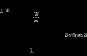 Conductivity (electrolytic) - Principle of the measurement