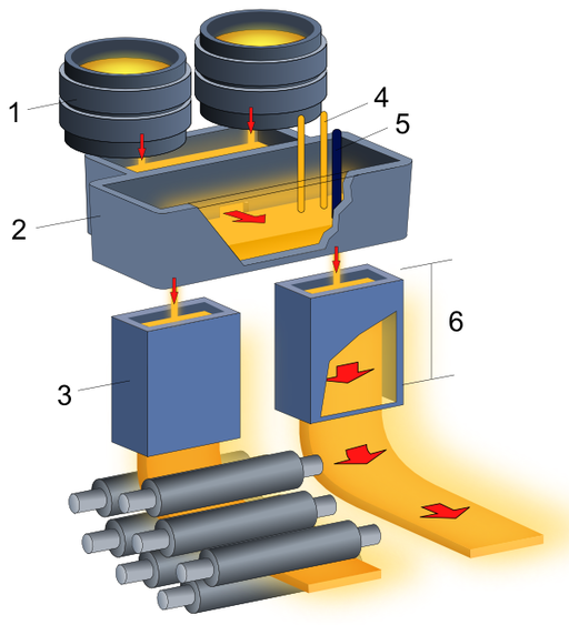 Continuous casting (Tundish and Mold)-2 NT
