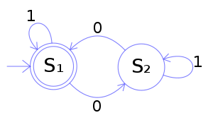 An example of a DFA state diagram
