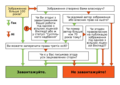 Decision Tree on Uploading Images uk.png