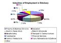 DidsburyIndustriesEmployment.png