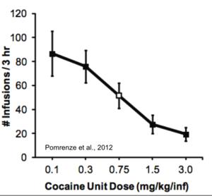 monkey drug trials summary