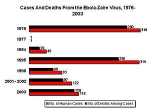 Numero dei casi noti e dei decessi durante l'epidemia di Zaire ebolavirus tra il 1976 e il 2003
