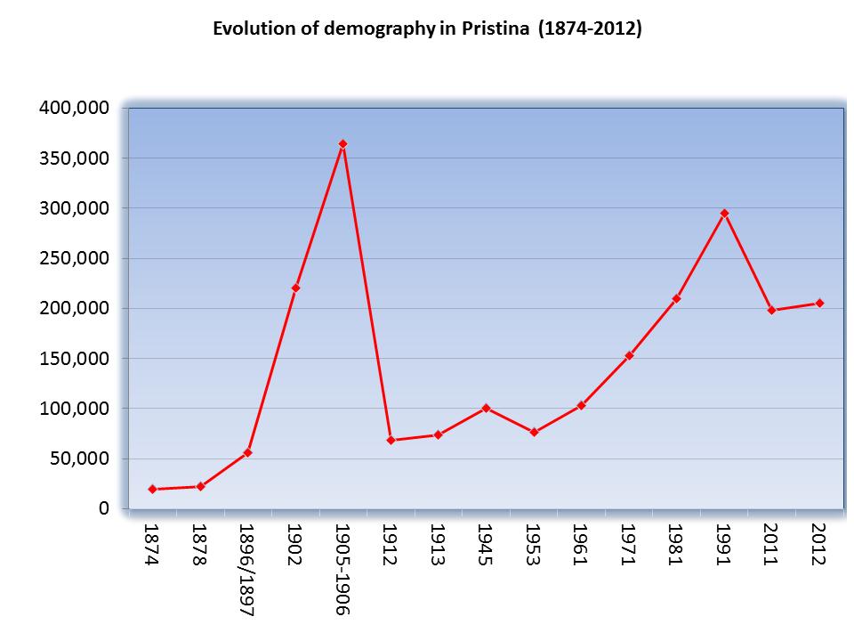 Evolution of Pristina