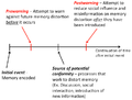 Explanation of pre and post warnings agaisnt memory conformity.png